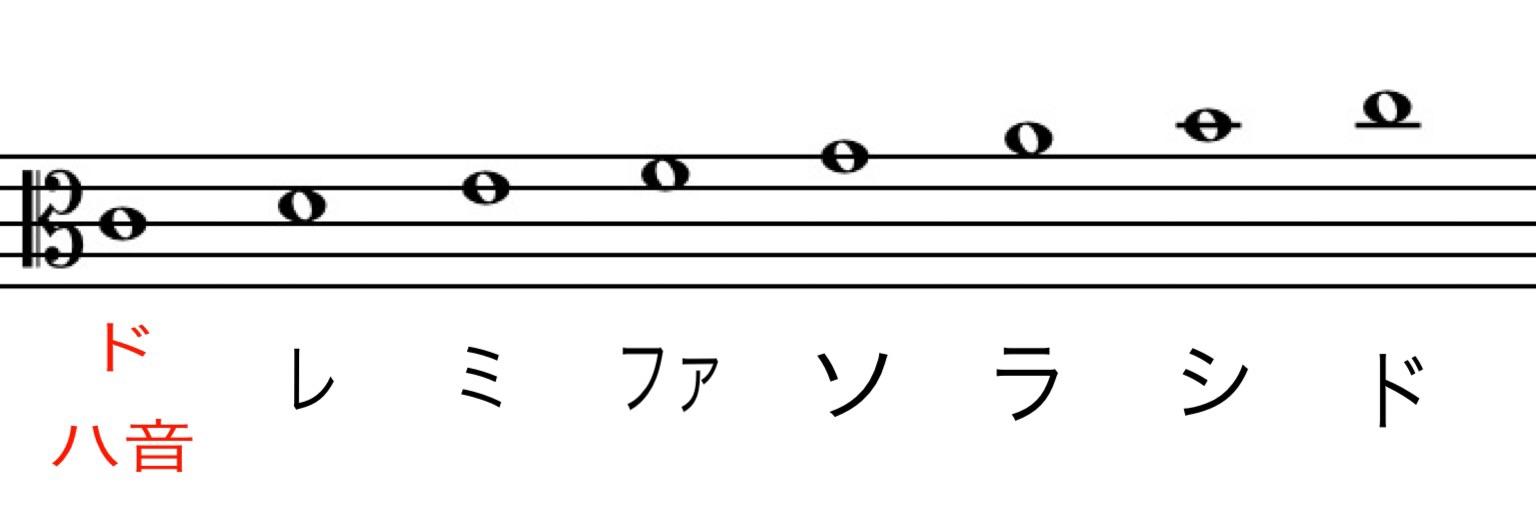 ハ音記号譜面