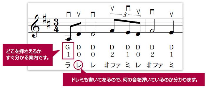 楽譜の表示